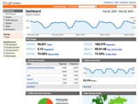 Google Analytics -tilastot